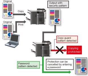 Konica Minolta C552 Copy Security - Copy Guard and Password Copy